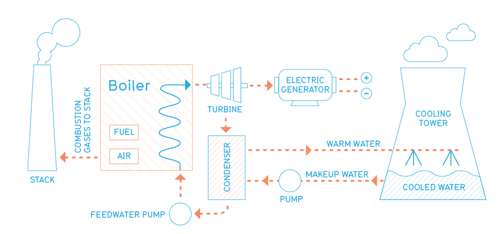 Turbine Diagram