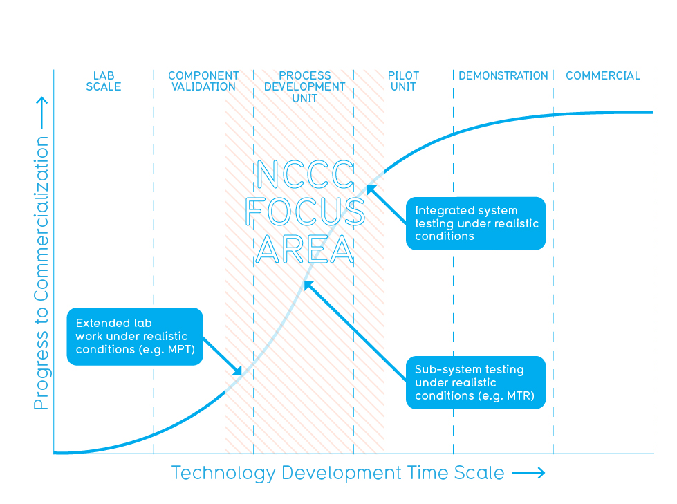 NCCC Focus Area Diagram