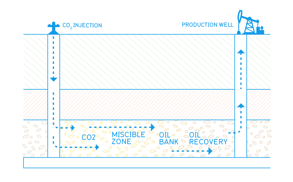Oil Recovery Diagram