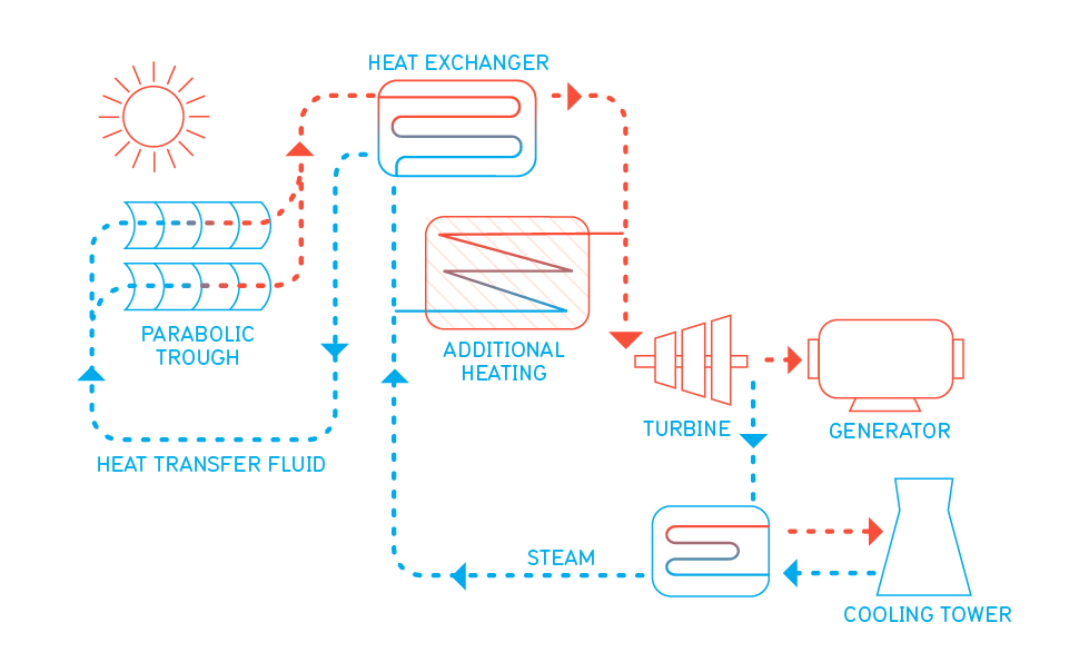 Solar Trough Diagram