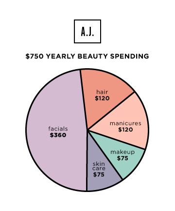 beauty-spending-09-AJ-yearly-spending.jpg
