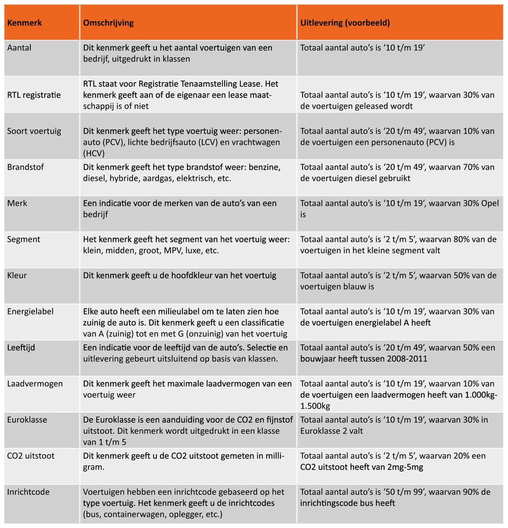 tabel bedrijvendata