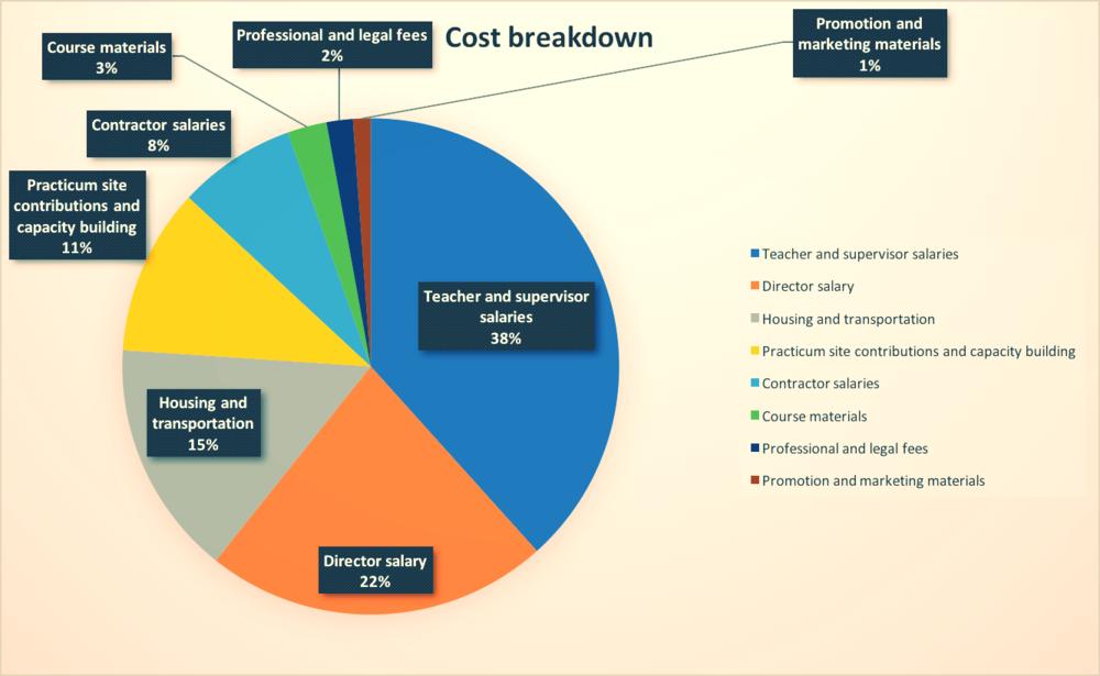 2018 cost breakdown