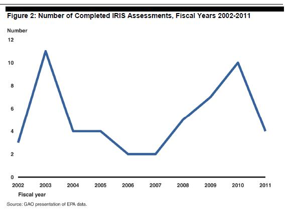 In fact, GAO has been investigating IRIS since 2008: Chemical Assessments: Challenges Remain with EPA's Integrated Risk Information System Program. GAO-12-42. Washington, D.C.: December 9, 2011. High-Risk Series: An Update. GAO-11-278. Washington, D.C.: February 2011. Chemical Regulation: Observations on Improving the Toxic Substances Control Act. GAO-10-292T. Washington, D.C.: December 2, 2009. EPA Chemical Assessments: Process Reforms Offer the Potential to Address Key Problems. GAO-09-774T. Washington, D.C.: June 11, 2009. Chemical Regulation: Options for Enhancing the Effectiveness of the Toxic Substances Control Act. GAO-09-428T. Washington, D.C.: February 26, 2009. High-Risk Series: An Update. GAO-09-271. Washington, D.C.: January 2009. Toxic Chemicals: EPA's New Assessment Process Will Increase Challenges EPA Faces in Evaluating and Regulating Chemicals. GAO-08-743T. Washington, D.C.: April 29, 2008. Chemical Assessments: Low Productivity and New Interagency Review Process Limit the Usefulness and Credibility of EPA's Integrated Risk Information System. GAO-08-440. Washington, D.C.: March 7, 2008.