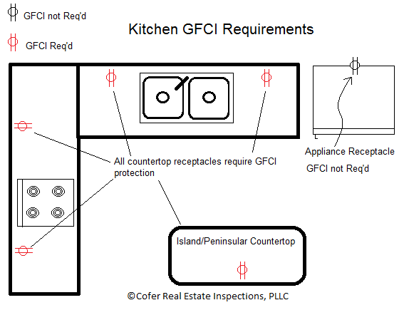 Wiring diagram for kitchen counter plugs basic guide wiring diagram gfci outlets cofer real estate inspections pllc rh coferinspections com single pole switch wiring diagram receptacle cheapraybanclubmaster Gallery