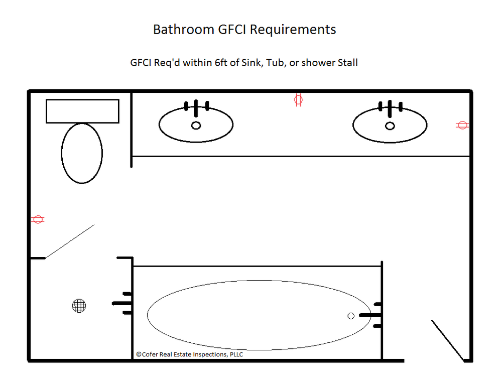 Bathroom GFCI Req.png