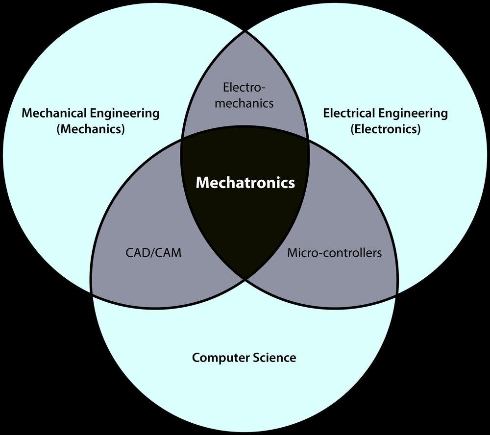 Mechatronics_VennDiagram