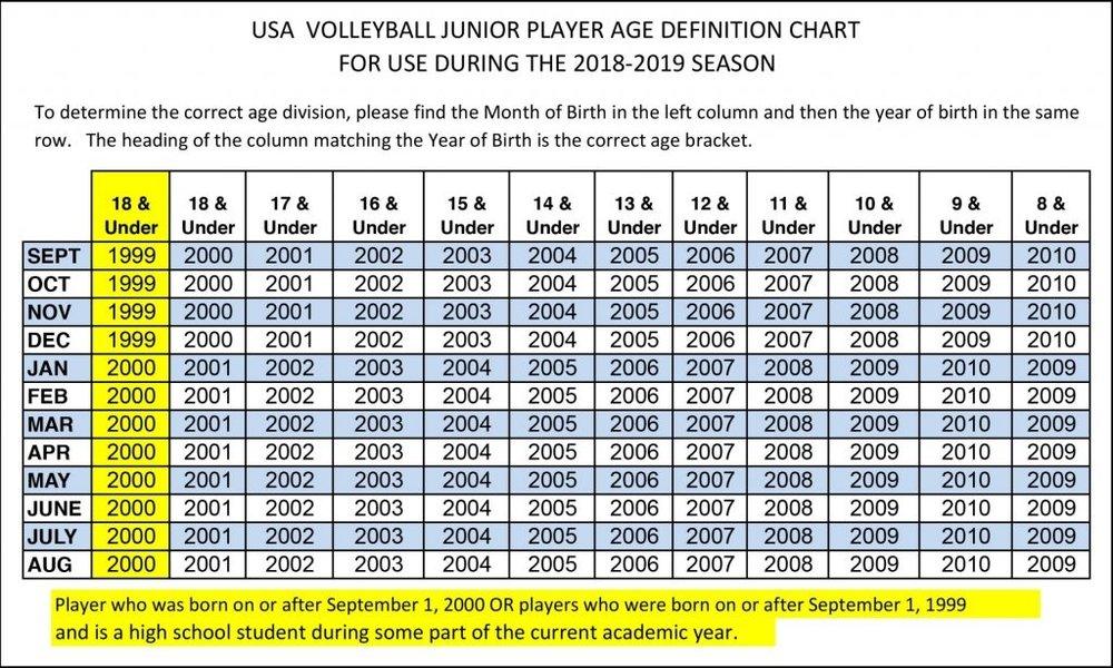 2019-USAV-Age-Definition-1024x614.jpg
