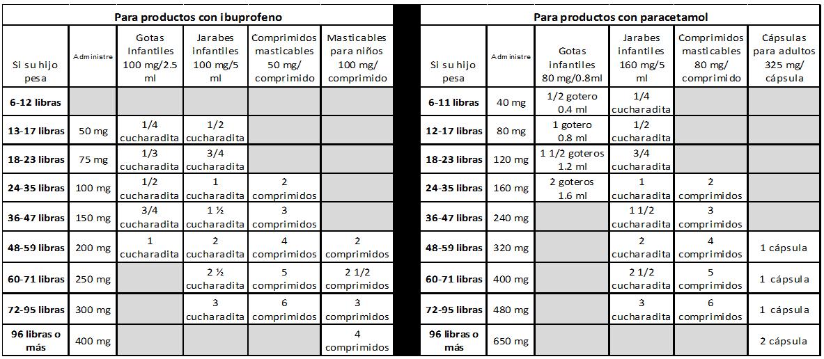 Cu nto paracetamol tylenol o ibuprofeno advil puedo darle a mi hijo plateau pediatrics - Cuanto debe pesar un bebe de 4 meses ...