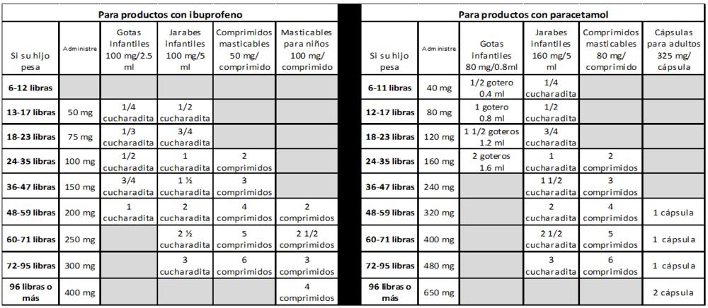 ¿Cuánto paracetamol (Tylenol) o ibuprofeno (Advil) puedo