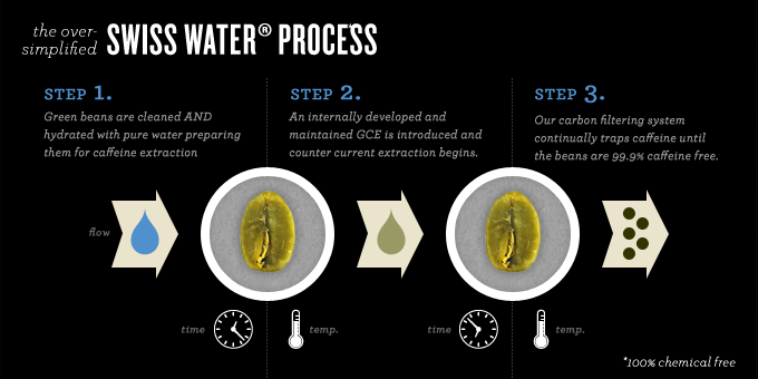 Swiss-Water-Process-Achilles-Coffee-Roasters-San-Diego.png