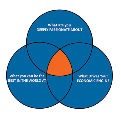 A Simple Formula To Discover Your Passion Talent And Value