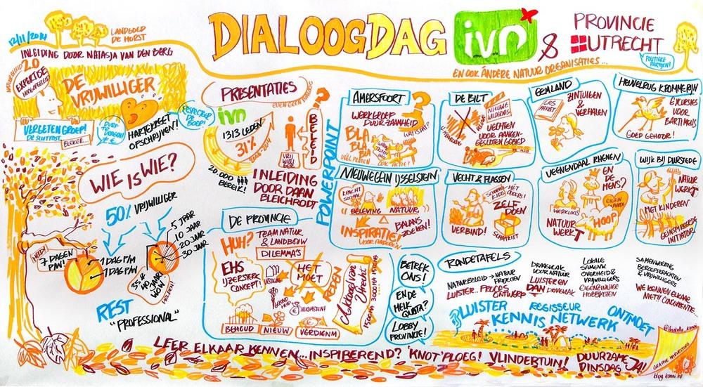 visueel verslag bij dialoogdag Ivn