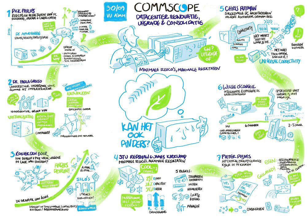 CommScope_30-09_visual-notes_KL.jpg