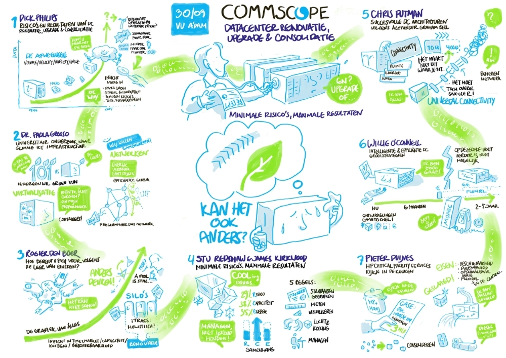 live tekenen - digitaal | CommScope