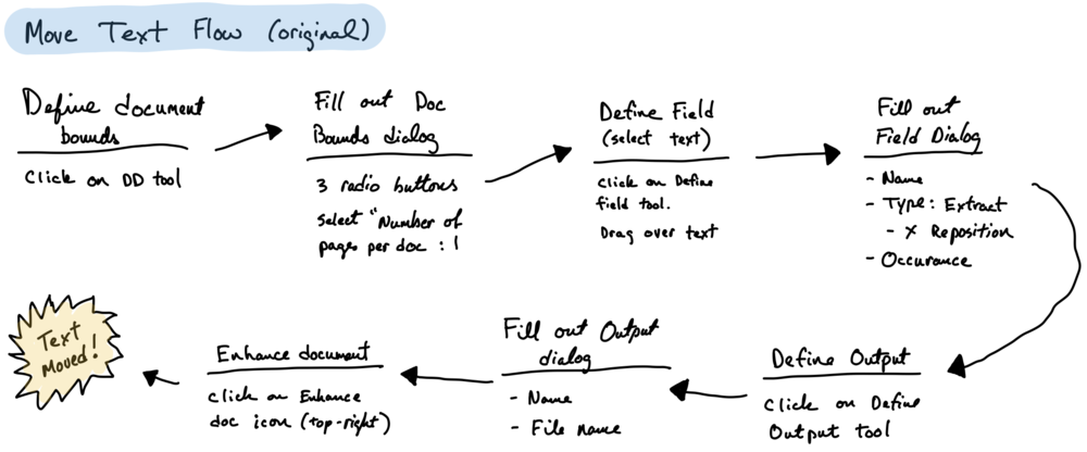 Original user-flow.    Terms are unrelated to domain, steps are cumbersome with a number of unnecessary actions