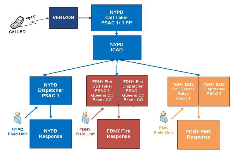 Eventually, the ECTP program envisions a central function that will dispatch calls for either NYPD, FDNY, or EMS at the same time. However, this system does not yet exist. The current system, where an employee at an FDNY facility was responsible for dispatching both fire and emergency medical service responses. Source : New York City
