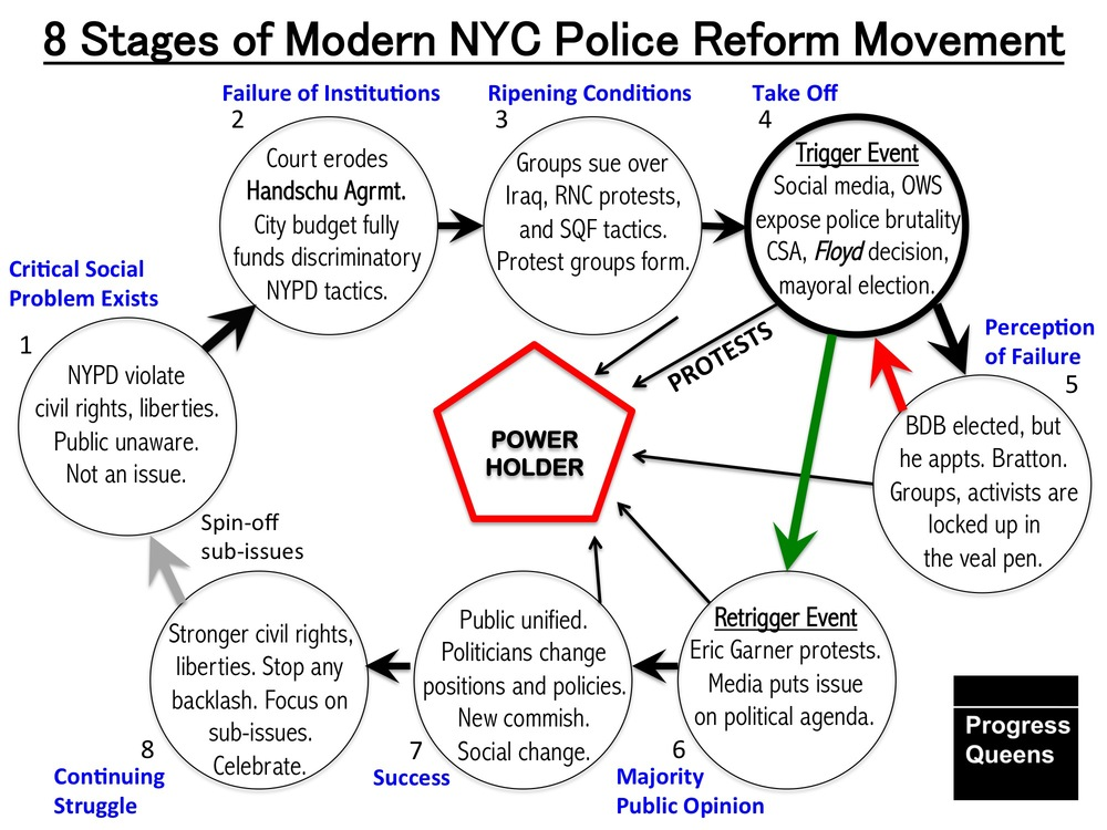 Progress Queens adopted the  Movement Action Plan  as developed by  Bill Moyer  to describe the modern  police reform movement  in New York City.  Just as police reform activists had shifted the movement to reform the  NYPD  into Stage 6, Mayor  Bill de Blasio  called for a halt in police reform protests.  Source :  Movement Action Plan/Bill Moyer/Adopted and Modified by Louis Flores