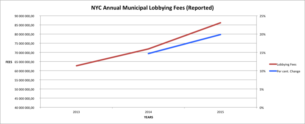 Total annual reported lobbying fees (in red) have jumped from 2013, and the growth rate of these increases (in blue) has accelerated.  Source :  City Clerk's Office, The New York Daily News, City & State, Crain's New York Business.