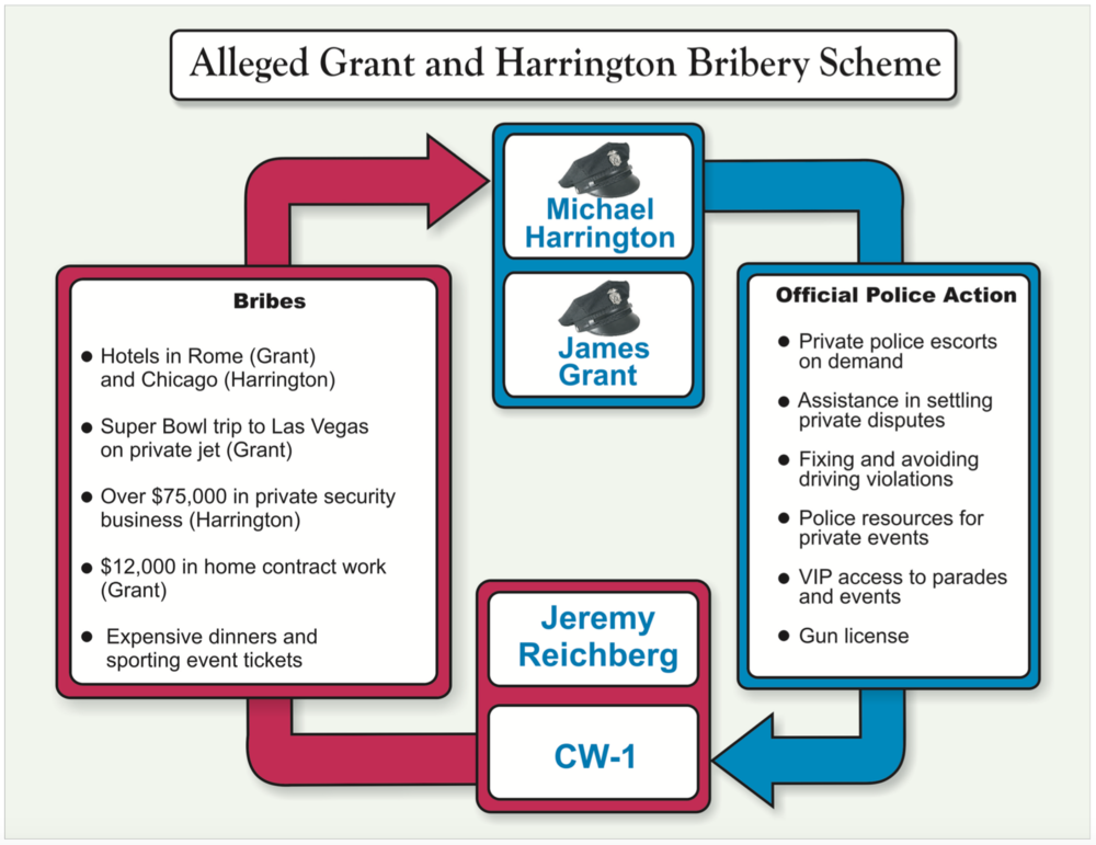 The flow chart used by Federal prosecutors to describe the alleged pattern of crimes committed by some top NYPD officers and Jeremy Reichberg, a campaign contribution bundler for Mayor Bill de Blasio's now-shuttered nonprofit lobbying arm, the Campaign for One New York. Source : U.S. Attorney's Office for the Southern District of New York