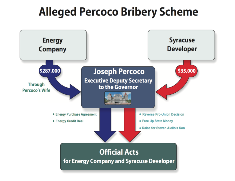 "One of the nine defendants to face Federal corruption charges was  Joseph Percoco , a former top political aide to Gov.  Andrew Cuomo . During a press conference on Thursday, U.S. Attorney Preet Bharara said that based on the allegations in the Federal criminal complaint, Mr. Percoco ""was on the take."" ""During all times relevant"" to the eight-defendant, Federal criminal complaint, which included Mr. Percoco, his ""primary work location was in Manhattan, New York, although he typically traveled to Albany, New York approximately several times per month,"" read, in part, the allegations in the complaint. Manhattan is the jurisdiction of District Attorney  Cyrus Vance, Jr.  (D-New York County). Source : U.S. Attorney's Office for the Southern District of New York/Public Domain"