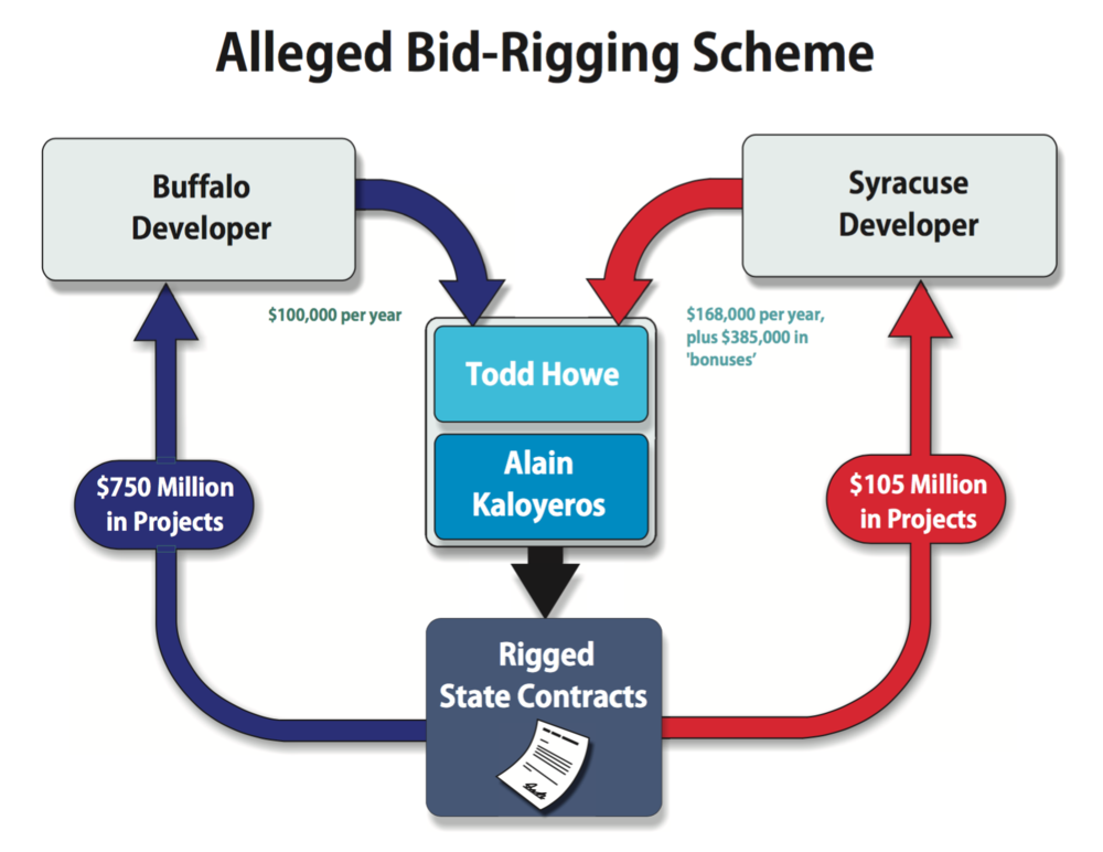 A flow chart prepared by Federal prosecutors that described the nature of the allegations against some of the remaining co-Defendants, including against the lobbyist  Todd Howe , who is reportedly coöperating with Federal prosecutors. Source : U.S. Attorney's Office for the Southern District of New York