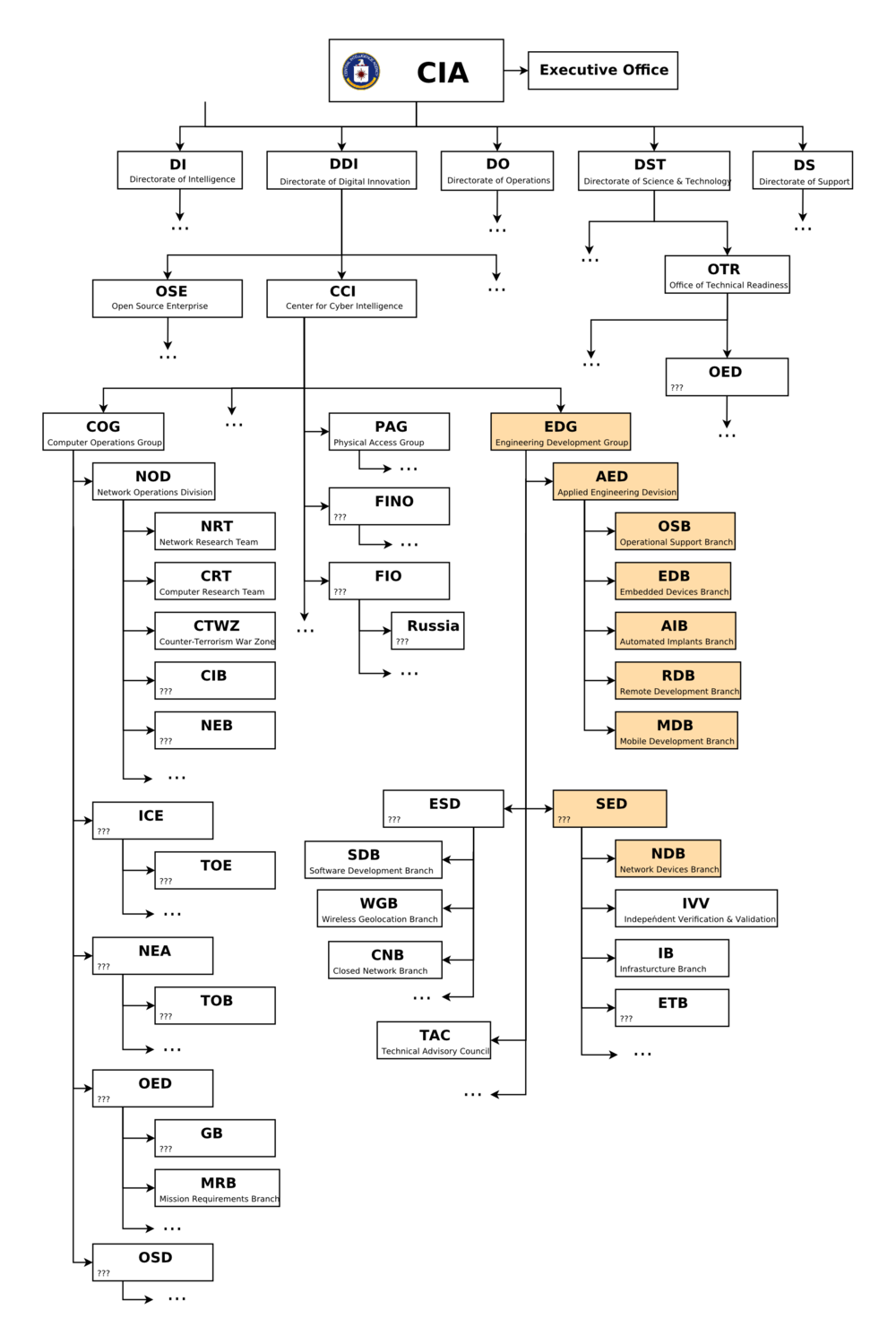 "In a flowchart released by WikiLeaks, the structure of the  U.S. Central Intelligence Agency  and some of its divisions, units, and programs were revealed. Many were labeled with acronyms without any further explanation. WikiLeaks cautioned that its chart was incomplete : ""It is intended to be used as a rough outline of the internal organization ; please be aware that the reconstructed org chart is incomplete and that internal reorganizations occur frequently."" Source : WikiLeaks"