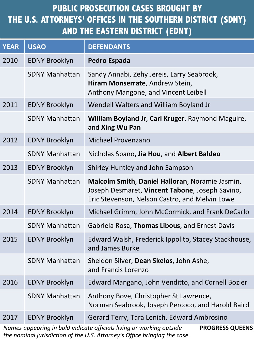 Since 2010, Federal prosecutors in New York City have brought 54 cases of public corruption. Source : Progress Queens