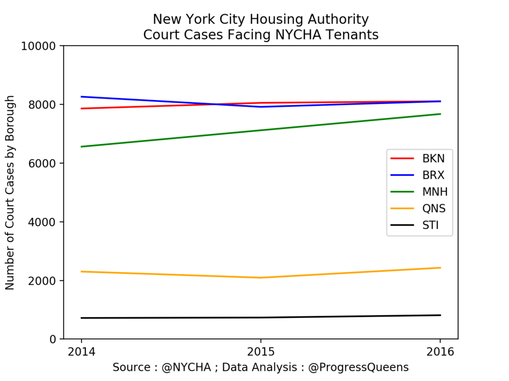 According to data provided by the New York City Housing Authority in response to a request filed by Progress Queens under the State's Freedom of Information Law, the Municipal public housing agency has been steadily facing off with its tenants in Courts, primarily in the Housing Courts of New York City. In this line graph, the number of Court cases by Borough is charted, according to the figures released by NYCHA. Court cases in Manhattan have been observed to be noticeably increasing. Source : @NYCHA ; Data Analysis : @ProgressQueens