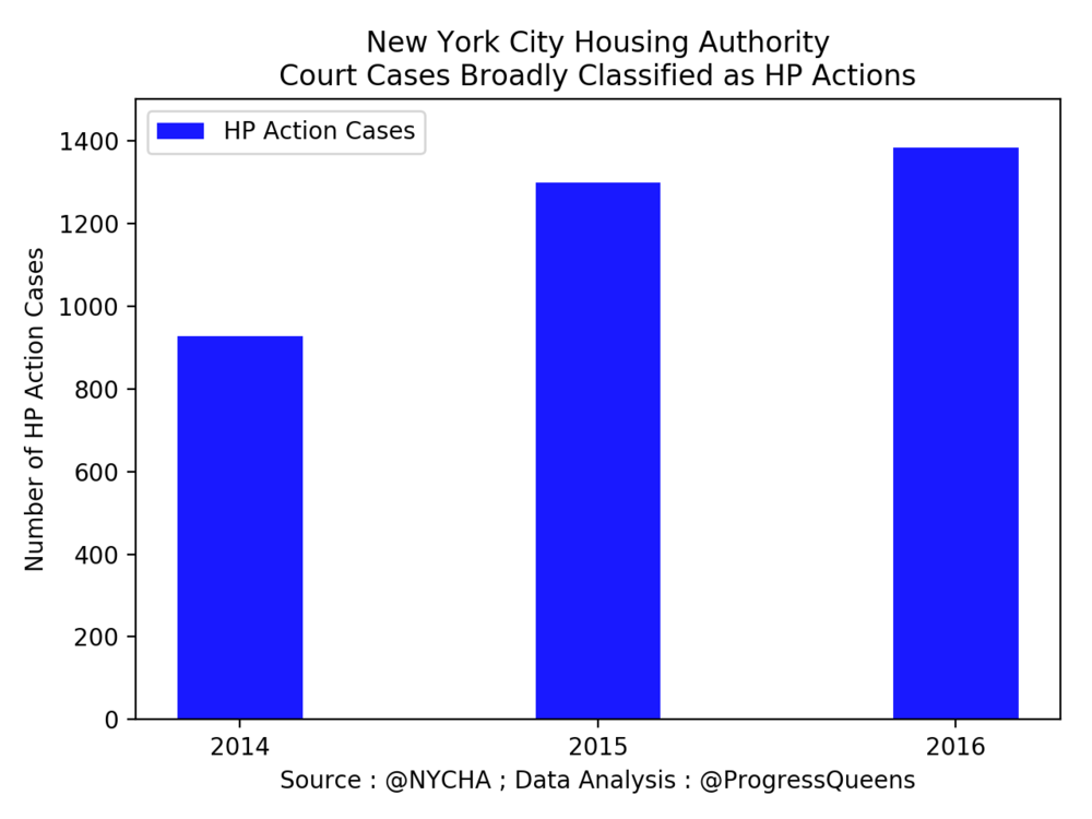 The number of Housing Court cases between NYCHA and its tenants involving violations of living standards has risen by 49 per cent. from 2014 to 2016, according a FOIL Response made by NYCHA to Progress Queens. Source : @NYCHA ; Data Analysis : @ProgressQueens