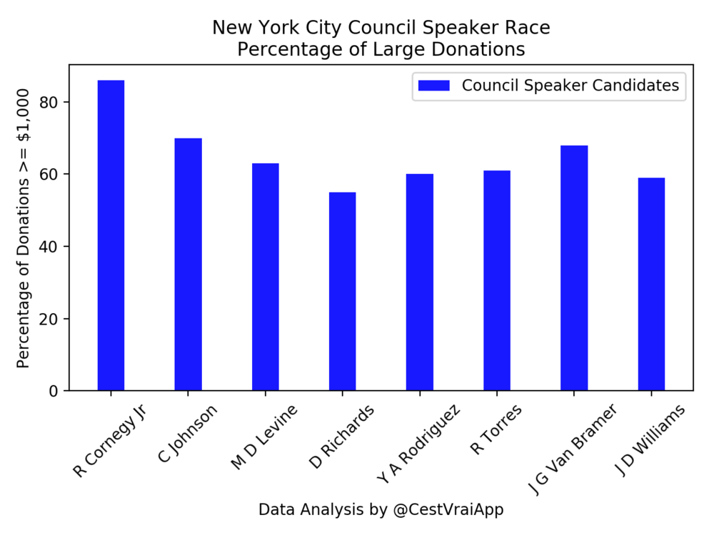 The Halasa campaign team calculated that the committee to reëlect New York City Councilmember  Corey Johnson  (D-Chelsea) raised 70 per cent. of its donations from large donors, the second-highest such rate, exceeded only by Councilmember  Robert Cornegy Jr. , who raised 86 per cent. of all of his donations from large donors. Marni Halasa argues that New York City Councilmembers, who over-rely on campaign contributions from big money donors, particularly, from the real estate industry, may not be independent enough to stand up to real estate lobbyists. Large donations are campaign contributions made in amounts of $1,000 or more. The Halasa campaign team's calculations were confirmed by Progress Queens. Source :  @CestVraiApp