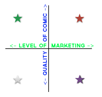 Marketing-Quadrant