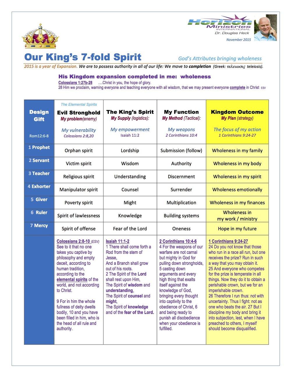 Chart: Seven-fold Spirit