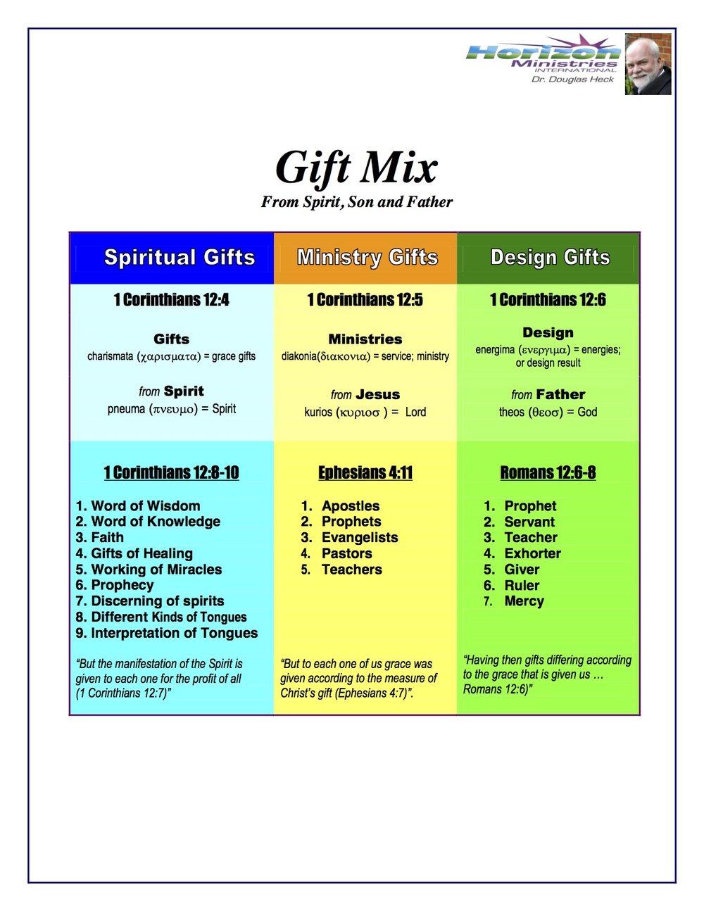Chart: Gift Mix