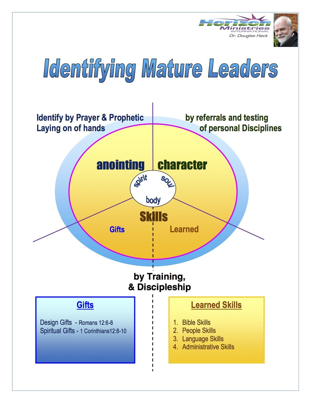 Identifying Mature Leaders