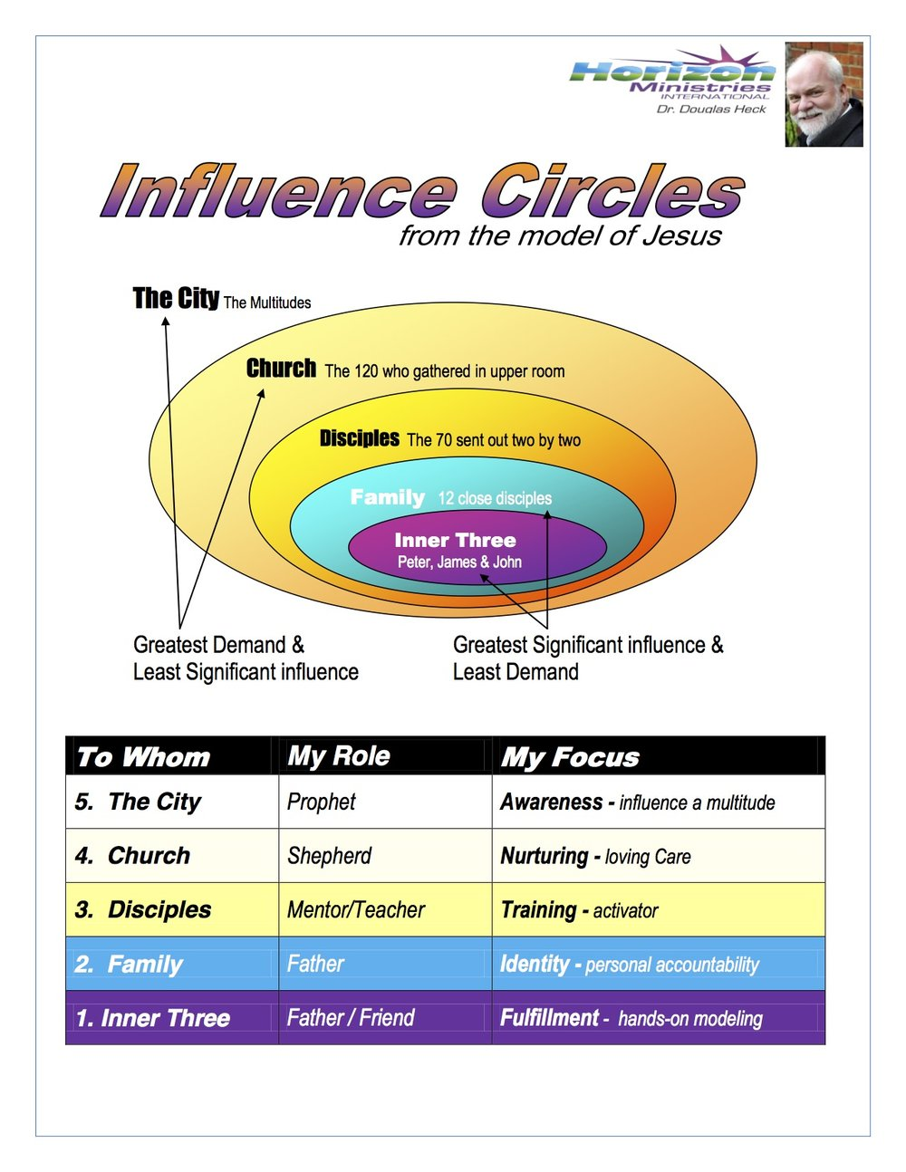 Influence Circles