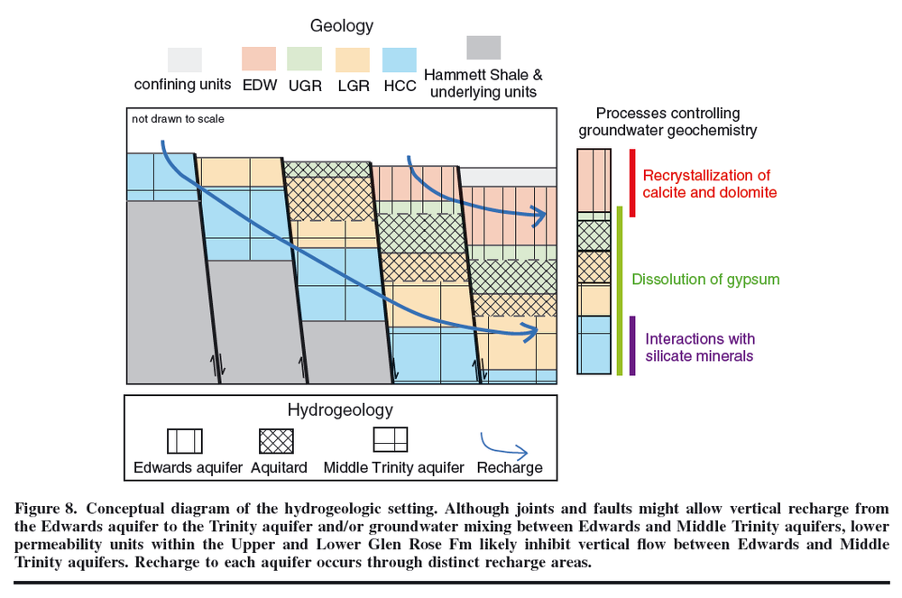 From Wong et al., 2014, Groundwater