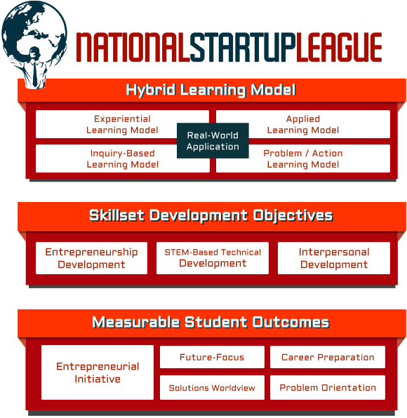 Learning Model - Skillset Objectives - Student Outcomes.png
