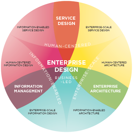 Enterprise Design Infographic - FHO