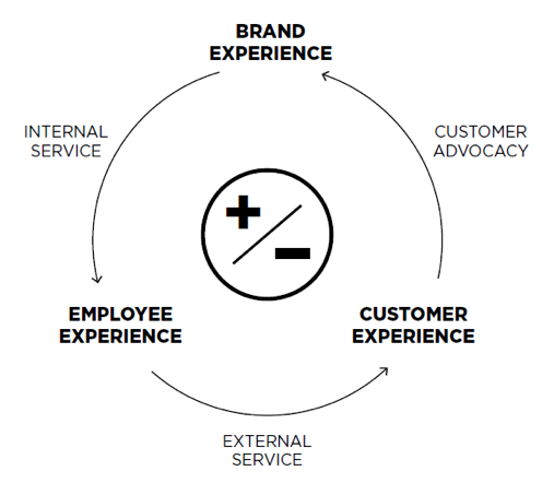 Figure 2: Experience Execution Loop