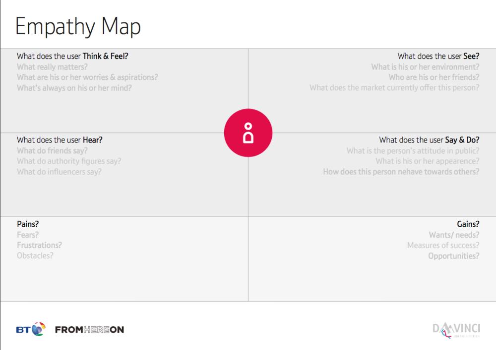 Empathy Map -