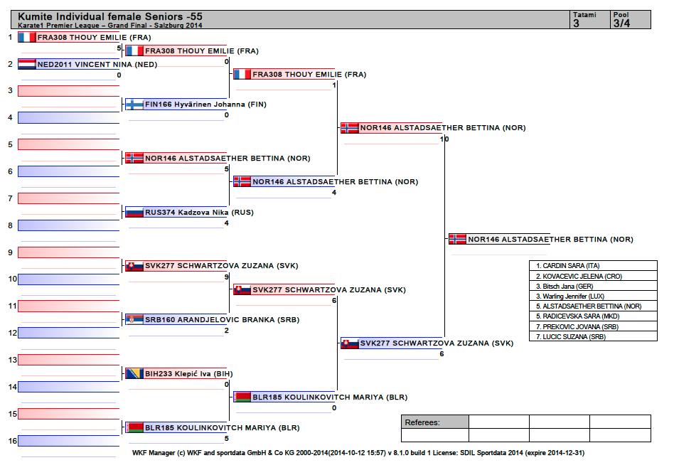 Pulje 3 av 4, liste over motstandere og resultat. Jeg vant mint pulje som førte til semifinalen.