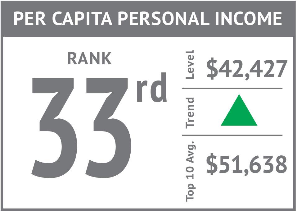 Rank icon - Per Capita Personal Income.jpg
