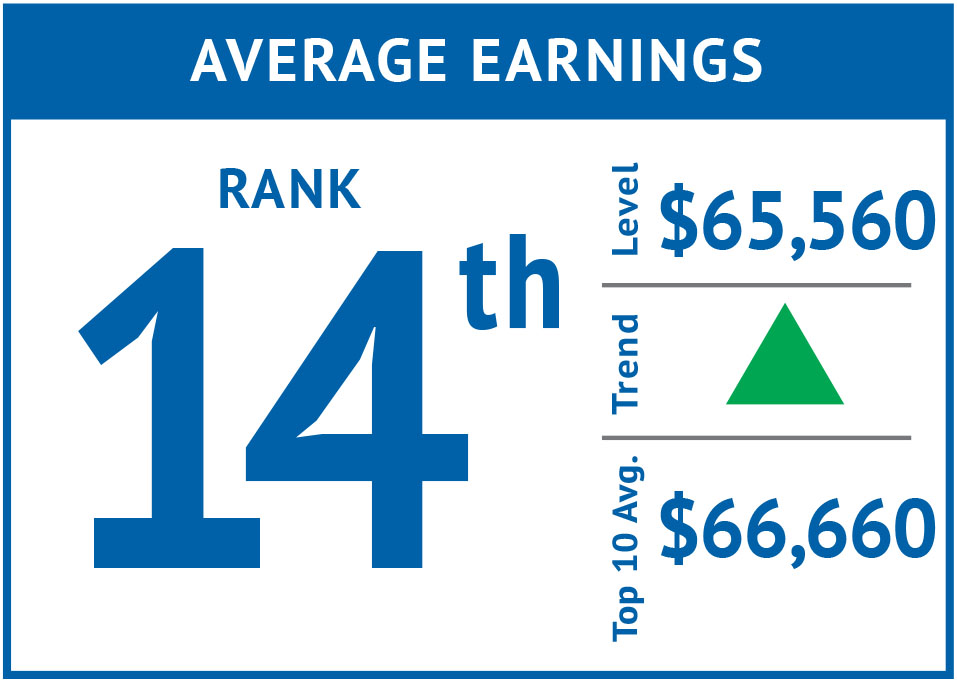 Rank icon - Average Earnings '15.png