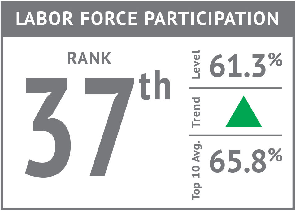 Rank icon - Labor Force Participation'17.jpg