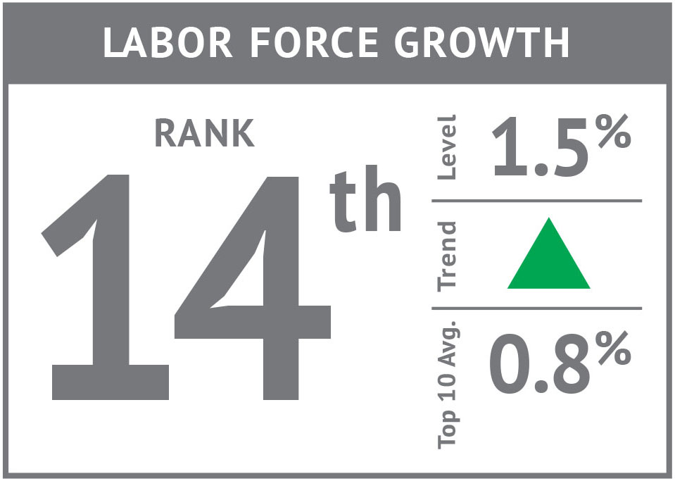 Rank icon - Labor Force Growth'17.jpg