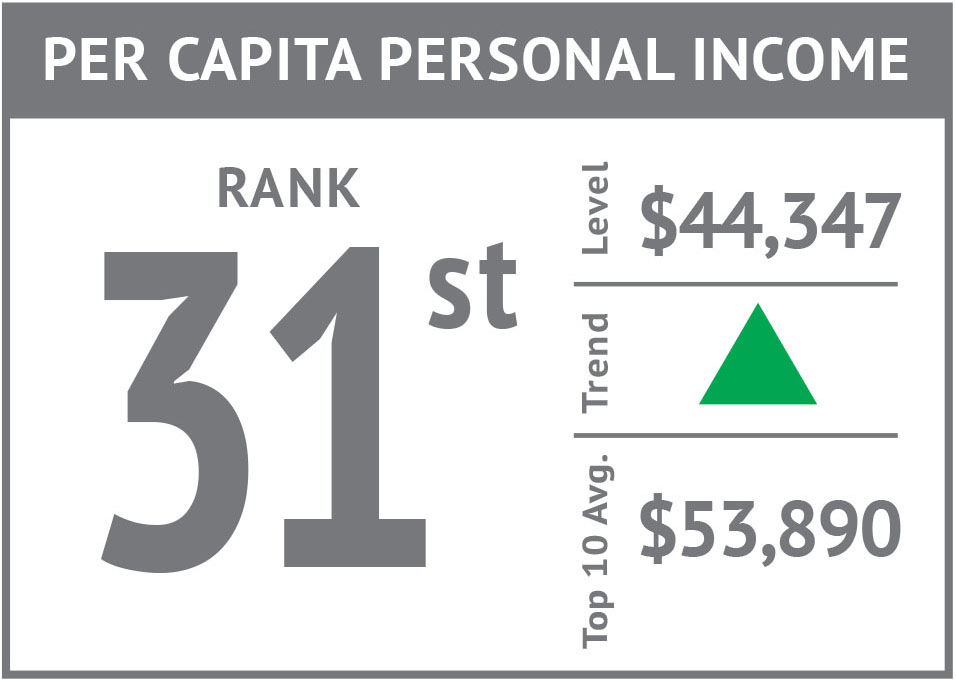 Rank icon - Per Capita Personal Income'17.jpg