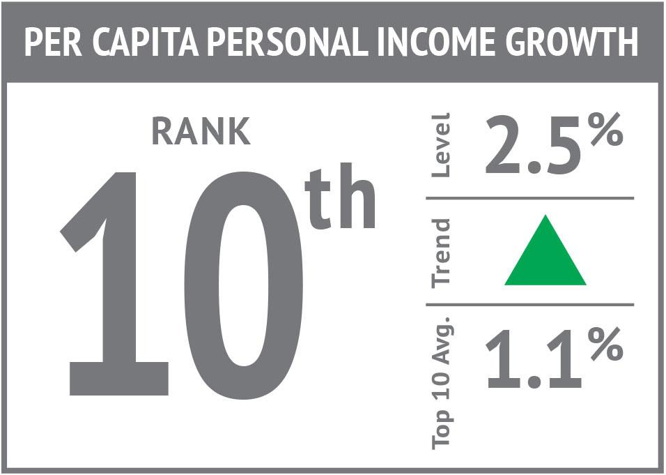 Rank icon - Per Capita Personal Income Growth'17.jpg