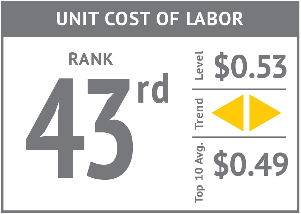 Rank icon - Unit Cost of Labor'17.jpg