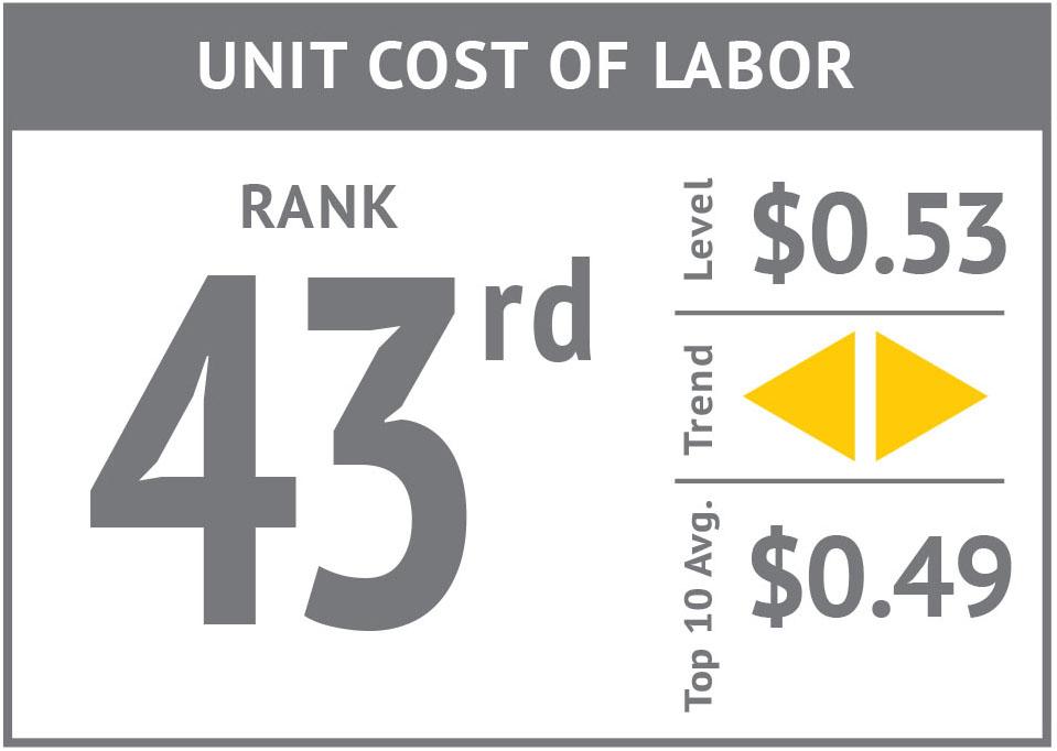 Rank icon - Unit Cost of Labor'17.jpg